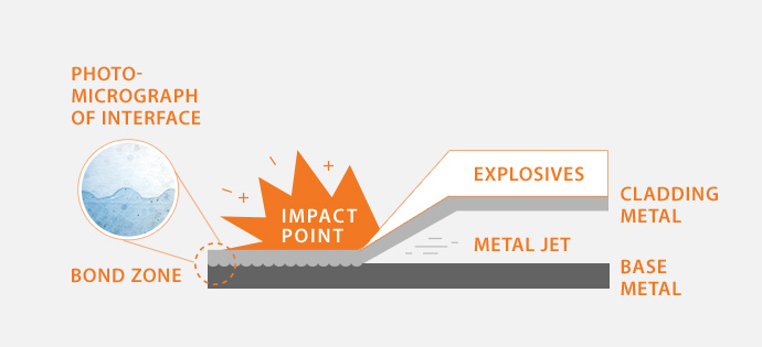 Cladding   Explosives Applications   Business Areas   Hanwha
